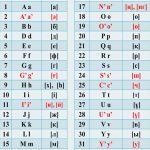 Nazarbayev, Kazakistan'ın Latin alfabesine geçişini ilan etti